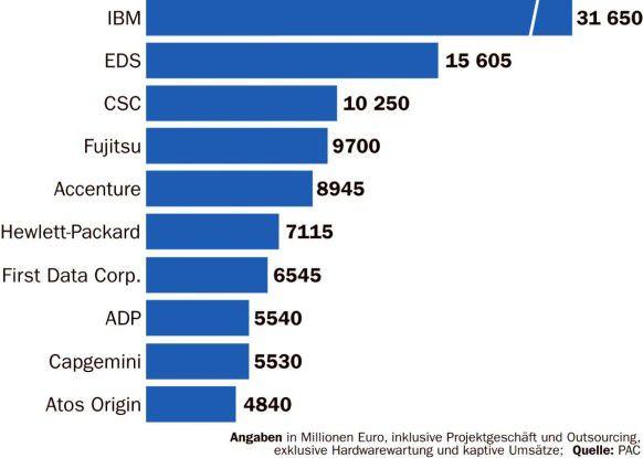Zusammen mit CSC würde HP zum zweitgrößten Anbieter von Projekt- und Outsourcing-Diensten.