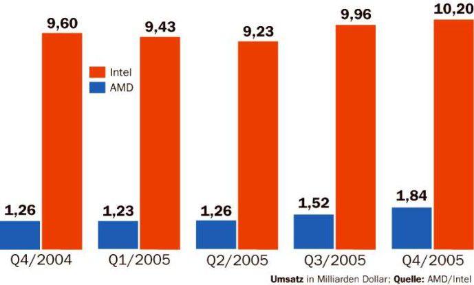Noch ist der Abstand zwischen den Unternehmen groß, doch konnte AMD zumindest beim Umsatz etwas aufholen.