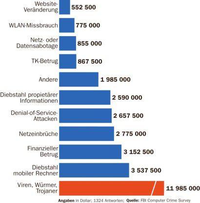 Eine Umfrage des FBI ergab, dass Viren im Jahr 2005 bei 1324 befragte US-Unternehmen fast zwölf Millionen Dollar Schäden verursachten.