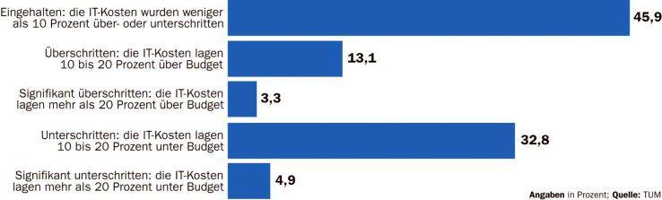 Mehr als die Hälfte der befragten Firmen hält ihr IT-Budget nicht ein.