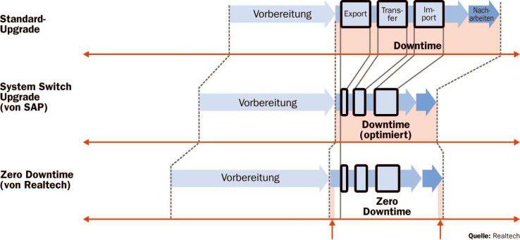 Das Zero-Downtime-Verfahren verwendet für den Release-Wechsel beziehungsweise die Migration des SAP-Systems eine Datenbankkopie, auf der die Benutzer während der Umstellung arbeiten. Der Stillstand des Systems beschränkt sich damit auf das zweimalige Umschalten der Anwender.