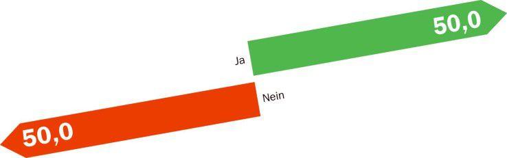 In der Hälfte der Firmen von Computerwoche.de-Lesern steht Videoconferencing regelmäßig auf der Tagesordnung.