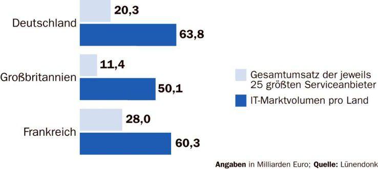 Die größeren IT-Dienstleister, die sowohl Beratung als auch IT-Services anbieten, können ihren Anteil am gesamten IT-Markt noch steigern.