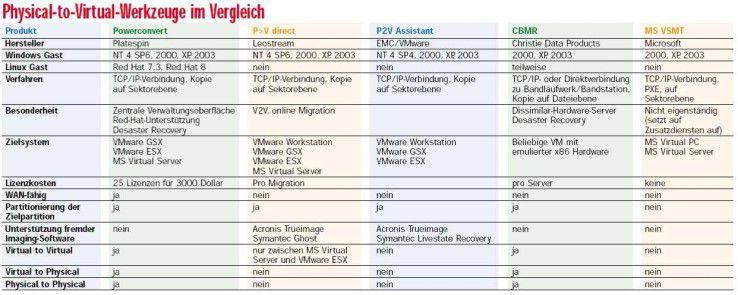 Physical-to-Virtual-Werkzeuge im Vergleich