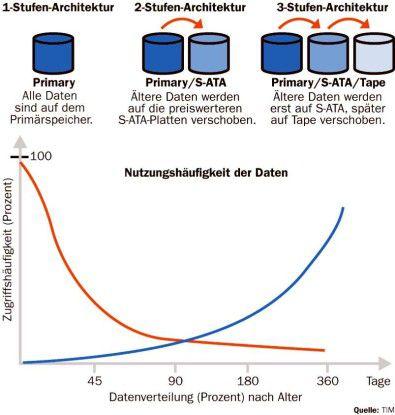 Rund 70 bis 80 Prozent der Daten sind oft älter als ein Jahr. Diese weniger genutzten Informationen sollten auf Medien wie S-ATA-Platten und Tape ausgelagert werden, um die Leistung des Primärspeichers auf das geringere, dafür aber häufig genutzte aktuelle Datenaufkommen zu konzentrieren. Dann verringern sich auch Backup- und Restore-Zeiten.