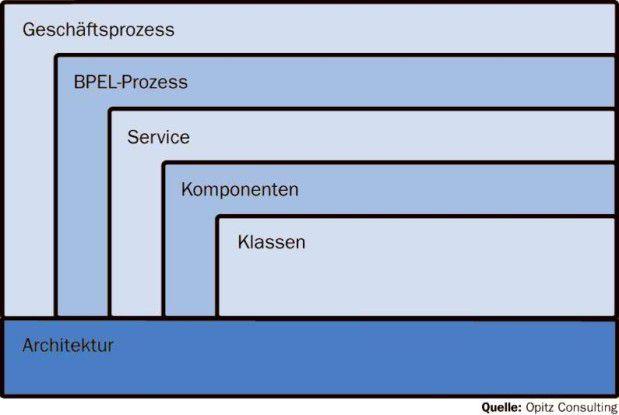 Die unterschiedlichen Ebenen des Designs: vom Geschäftsprozess bis ins Detail der jeweiligen Klasse.