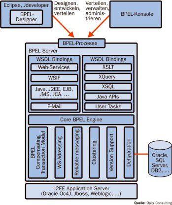 BPEL-Prozess-Management am Beispiel von Oracle-Technik.
