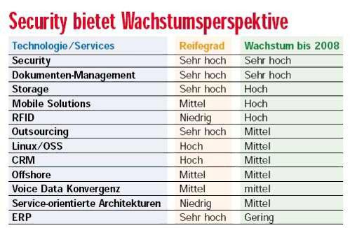 Anwender wollen in Sicherheit und Dokumenten-Management investieren. In diesen Märkten bieten sich Service-Provider gute Entfaltungsmöglichkeiten.