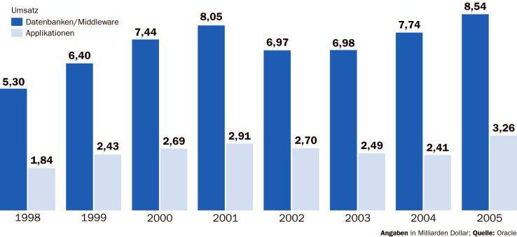 Nach dem Platzen der Dotcom-Blase erreichten Oracles Umsätze im Geschäftsjahr 2005 wieder ein Rekordniveau.