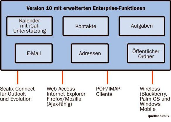 Zu den Features von Scalix 10 zählt die Verwaltung mehrerer Domänen auf einem Server, die Unterstützung digitaler Signaturen in Outlook, ein Connector für Novells Groupware-Client Evolution sowie die Verwendung dynamischer Ajax-Oberflächen im Web-Frontend.