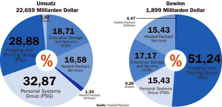 Für manche nicht der Rede wert, für HP ein Fortschritt: Alle Produktbereiche erwirtschaften schwarze Zahlen.