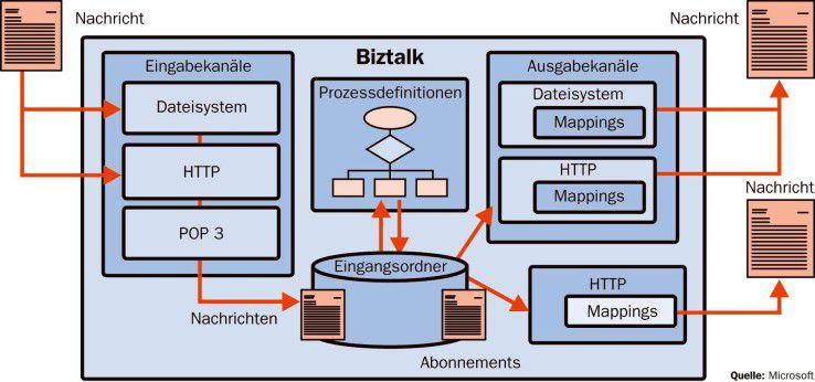 Eine Biztalk-Anwendung empfängt Informationen über Eingabekanäle (Receive Ports). Von dort gelangen die Daten an die zuständigen Komponenten. Die Bearbeitungskette wird vorher in den Daten- und Prozessmodellen festgelegt. Das Ergebnis landet dann bei den Ausgabekanälen (Send Ports).