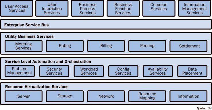 IBM offeriert derzeit den differenziertesten SOA-Stack. Für die Kunden bedeutet das auch eine hohe Komplexität.
