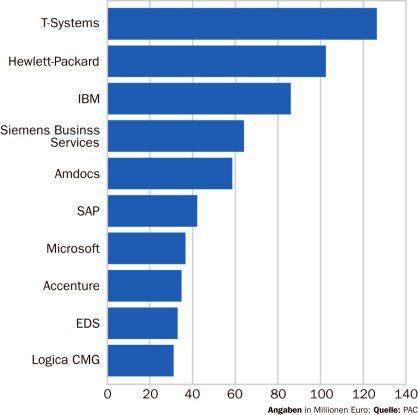 Die meisten Umsätze mit Software und Services für die TK-Branche konnte sich 2004 T-Systems sichern.