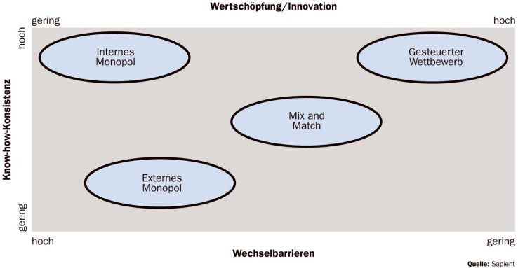Das Modell des gesteuerten Wettbewerbs unter den externen Providern führt zu hoher Wertschöpfung und Innovation und hält die Outsourcing-Barrieren gering.