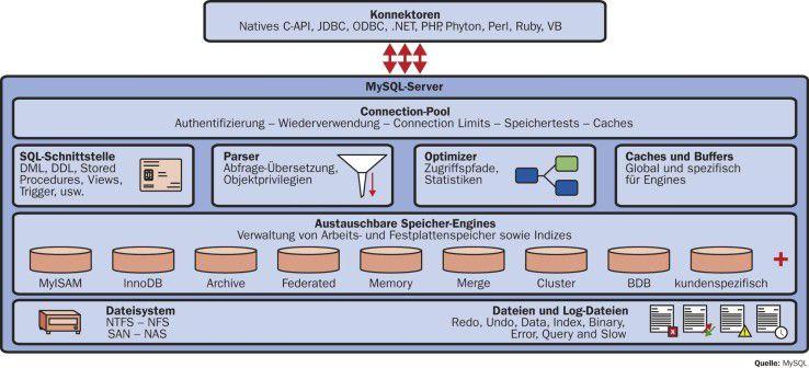 Je nach Anforderungen der Datenbank-Applikation können sich MySQL-Anwender für eine der dafür geeigneten Engines entscheiden.