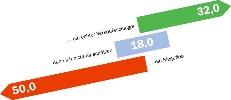 Die Hälfte der Besucher von Computerwoche.de kann sich nicht vorstellen, dass Microsofts neueste Hardware-Idee UMPC abhebt.