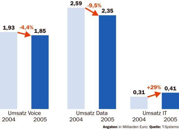 Die Einnahmen mit TK-Diensten wie Voice und Data schrumpfen. Das wachsende IT-Geschäft kann den Verlust noch nicht ausgleichen.