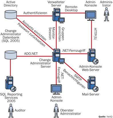 Mit der Kontrolle und Verwaltung von Änderungen an Servern übernimmt das Tool einen sonst manuellen und zeitaufwändigen Prozess.