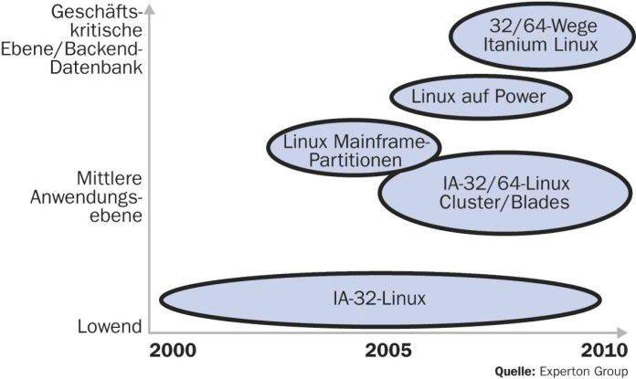 Mit der Verbreitung von Linux auf leistungsstarken Hardwareplattformen verlieren Unix-Derivate weiter an Bedeutung.