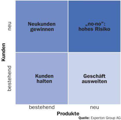 Den Ausgangspunkt für jede CRM-Strategie bilden die Unternehmensziele.
