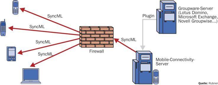 Die Kommunikation mit den verschiedenen mobilen Endgeräten läuft meistens über einen eigenen, an die Groupware angebundenen Server.