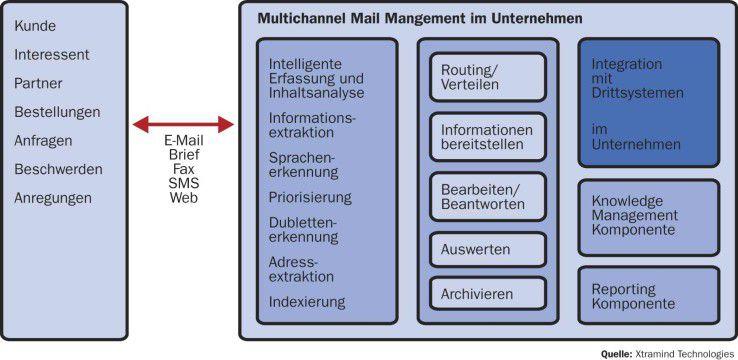 ERM-Systeme decken viele Aufgaben bei der Kundenpflege ab und ergänzen Groupware und DMS-Lösungen.