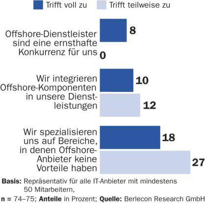 Die meisten deutschen IT-Dienstleister glauben, ihr Spezialwissen schütze sie vor Offshore-Konkurrenz.