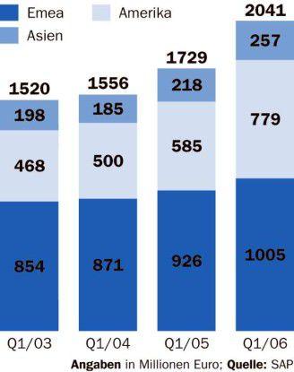 Der Anteil der Einnahmen aus Amerika am Gesamtumsatz wächst kontinuierlich.