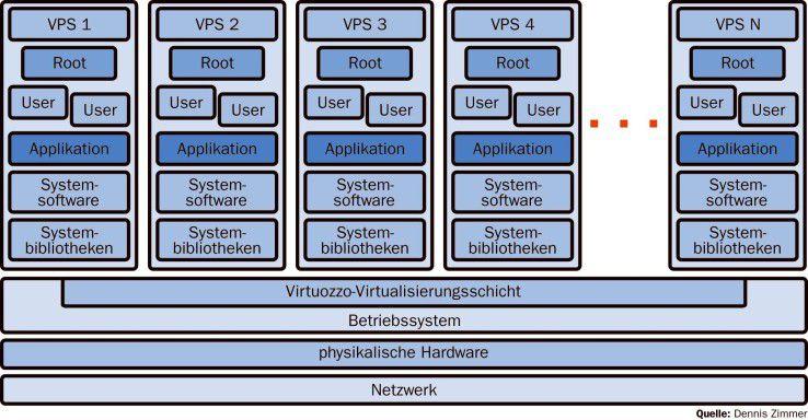 Der Aufbau einer virtuellen Umgebung mit Virtuozzo: Virtualisiert wird das Betriebssystem.