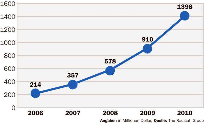 Nach Schätzungen der Radicati Group wird das Volumen des Anti- Spyware-Markts bis 2010 weltweit auf 1,4 Milliarden Dollar steigen.