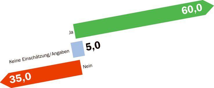 Fast zwei Drittel der Besucher von Computerwoche.de halten den Internet- Riesen Google inzwischen für zu mächtig.