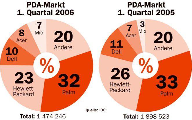 Palm konnte sich auch im ersten Quartal 2000 als Marktführer vor Hewlett-Packard behaupten.