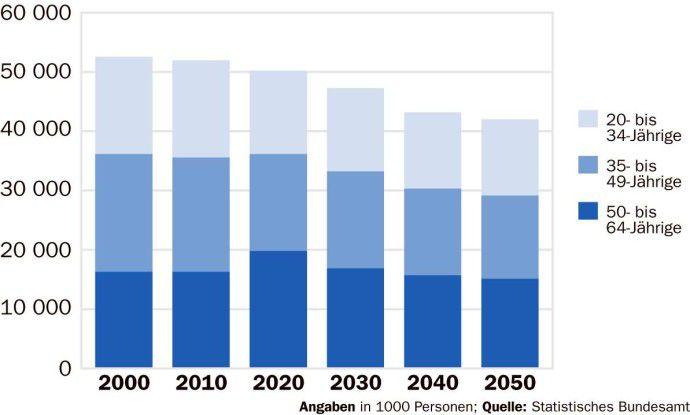 Bis zum Jahr 2010 werden die Erwerbsfähigen in der mittleren Altersgruppe (35 bis 49 Jahre) den größten Teil aller Erwerbspersonen stellen. Bis 2020 werden dann jedoch die älteren Beschäftigten (50 bis 64 Jahre) die Mehrheit bilden.