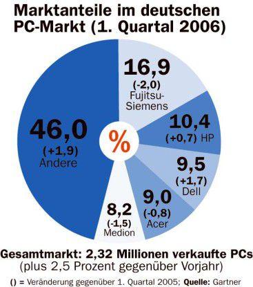 Marktanteile im deutschen PC-Markt Q1/2006