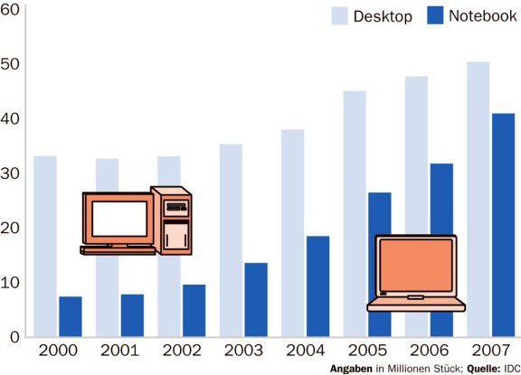 Der Anteil der in Europa, dem Mittleren Osten und Afrika (Emea) verkauften Notebooks steigt stark und soll dort 2007 bereits 42 Prozent aller PC-Verkäufe ausmachen.
