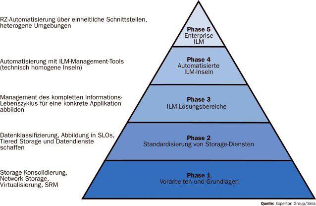 Die Umsetzung von ILM erfolgt in fünf Schritten.