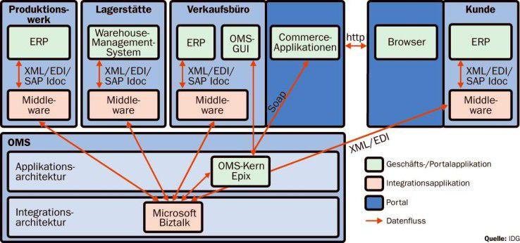 Die Geschäftsplattform verbindet die Auftragsabwicklungsprozesse von Distribution, Produktion und Vertrieb.