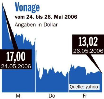 Börsenrückblick Vonage