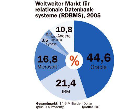 Weltweiter Markt für RDBMS