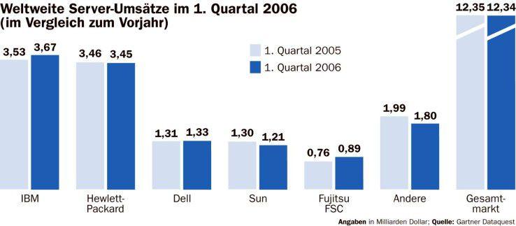 Weltweiter Servermarkt (Umsätze)