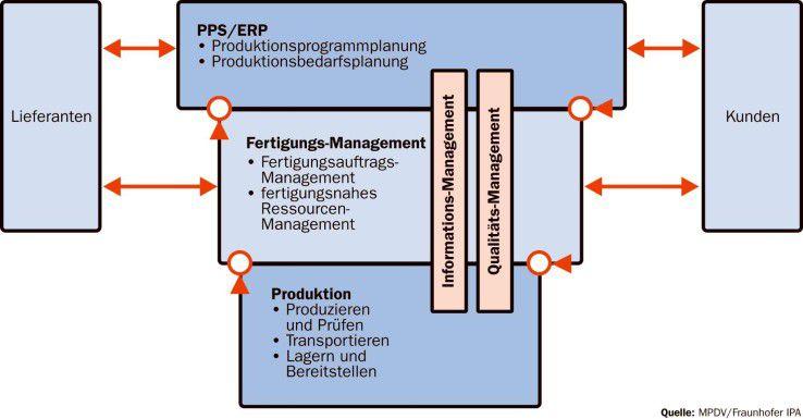 Manufacturing Execution Systems sollen produktionsnahe und betriebswirtschaftliche IT-Umgebungen miteinander verbinden.