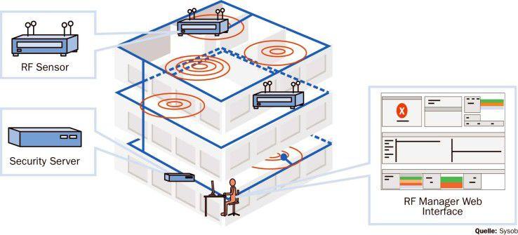 Mit RF-Sensoren lassen sich Funknetze effizient überwachen und unerlaubte Access Points schnell entdecken.