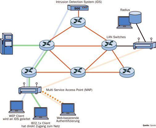 Ein WLAN-Zugang kann mit unterschiedlichen Techniken wie 802.1X, Intrusion Detection oder Web-Authentifizierung abgesichert werden.