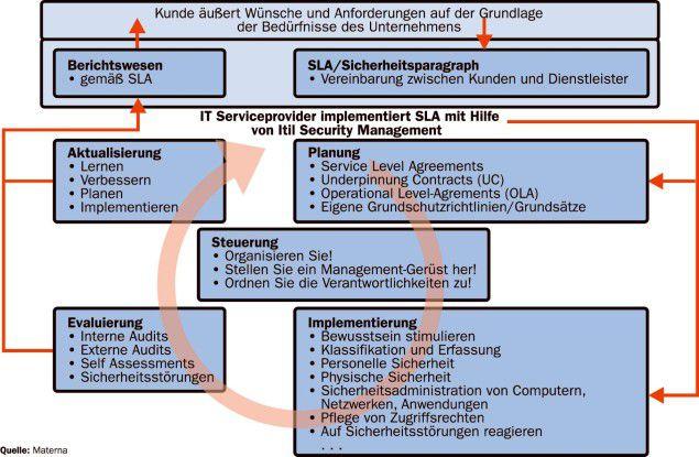 Neben Planung, Implementierung, Evaluierung und Betrieb spielt die Kontrolle eine wichtige Rolle im Zyklus des Security-Managements gemäß Itil.