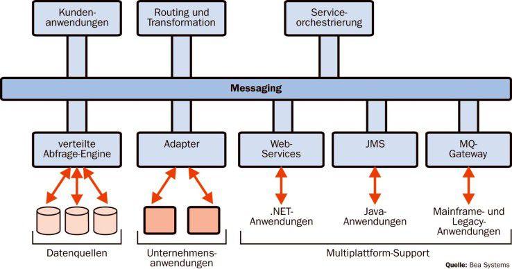 Herzstück des Enterprise Service Bus sind leistungsstarke Messaging-Funktionen.