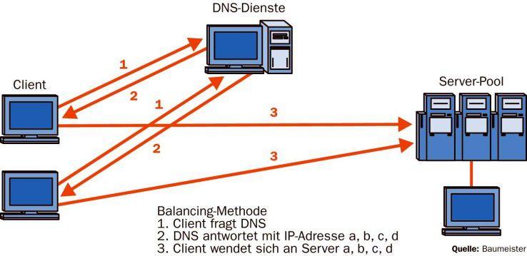 Beim DNS-gestützten Balancing übernimmt der DNS-Dienst die Lastverteilung durch die Rückgabe der jeweiligen IP-Adresse an den Client. Die Auswahl des Servers ist im einfachsten Fall als Round-Robin-Verfahren implementiert.