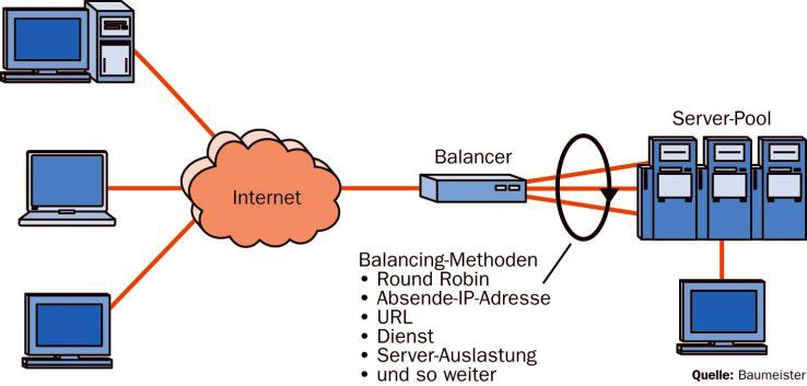 Wird ein separater Balancer eingesetzt, so kann dieser die Verteilung der Anfragen anhand unterschiedlichster Kriterien vornehmen. Unerheblich dabei ist, ob es sich wie im Bild um eine Appliance oder ein klassisches Server-System handelt.