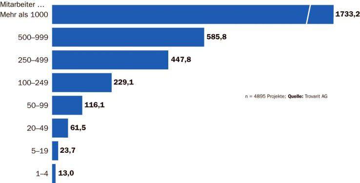 Firmen zahlen oft etwa 4500 Euro pro ERP-Arbeitsplatz.