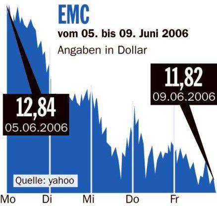 Börsenrückblick EMC